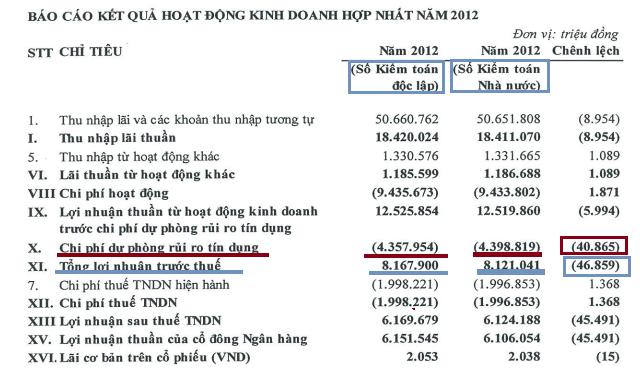 VietinBank phải điều chỉnh giảm lợi nhuận 2012 theo kiến nghị của kiểm toán Nhà nước