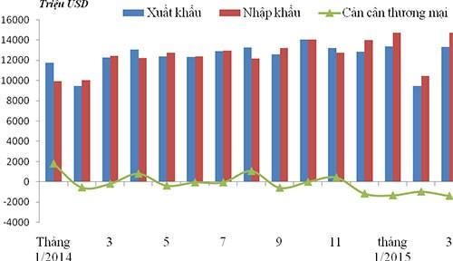 Kim ngạch xuất khẩu, nhập khẩu và cán cân thương mại từ tháng 1/2014 đến tháng 3/2015.
