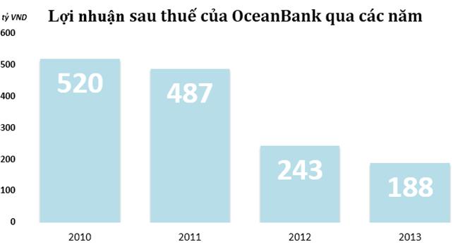 OceanBank có khả năng thua lỗ trong năm 2014?