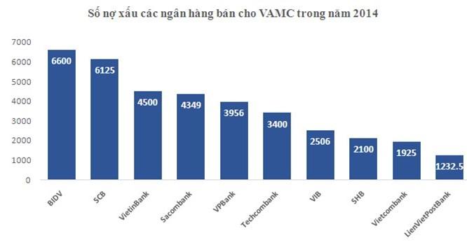 Ngân hàng nào bán nợ cho VAMC nhiều nhất?