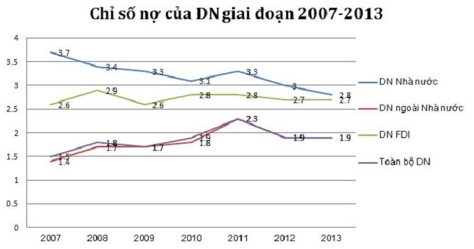 Chỉ số nợ của doanh nghiệp giai đoạn 2007-2013. Xử lý dữ liệu từ khảo sát doanh nghiệp hàng năm của GSO