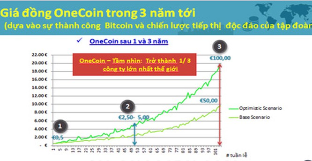 """Công ty onecoin """"tung chiêu"""" đầu tư siêu lợi nhuận để thu hút người chơi"""