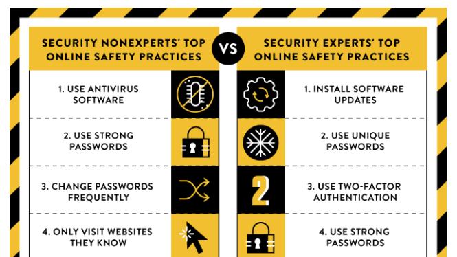 5 cách bảo mật các chuyên gia an ninh mạng thường dùng