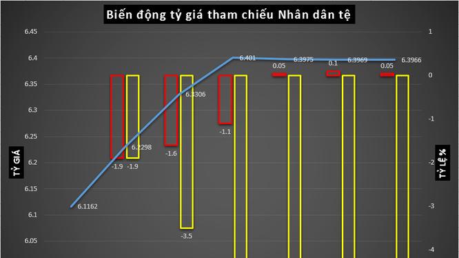 Trung Quốc mất 192 tỷ USD dự trữ ngoại hối để nâng tỷ giá NDT