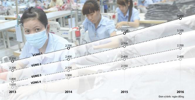 Biểu đồ tăng lương tối thiểu từ năm 2013 - 2016