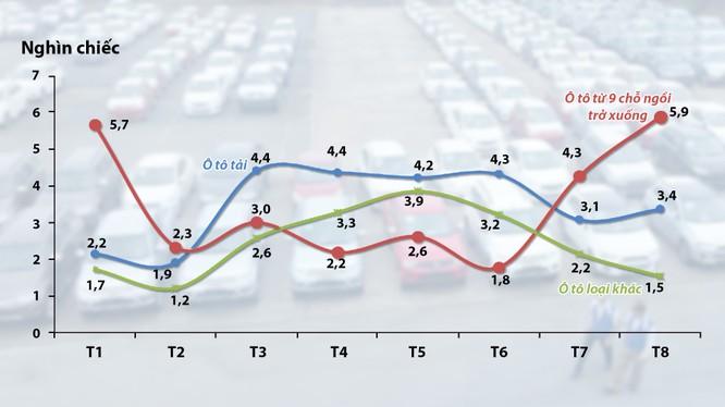 Lượng nhập khẩu ôtô nguyên chiếc các loại từ tháng 1 đến tháng 8-2015 - Nguồn: Tổng cục Hải quan