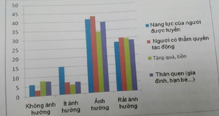 Việt Nam có hơn 240 phó chủ tịch tỉnh, 122 thứ trưởng