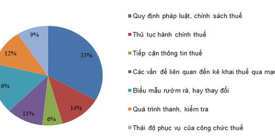 Nguồn: Khảo sát các doanh nghiệp V1000 do Vietnam Report thực hiện, tháng 9-2015