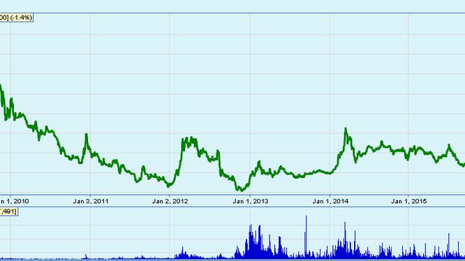Giá cổ phiếu SHB từ lúc niêm yết tháng 8/2009 đến nay