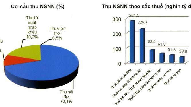 Dự toán thu NSNN năm 2015 do Bộ Tài chính đưa ra hồi tháng 2/2015