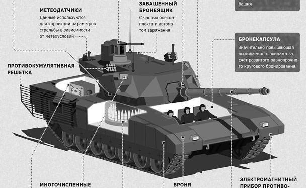Mô hình siêu tăng T-14 Armata.
