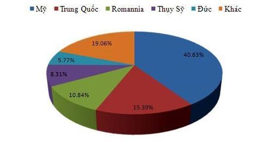 5 quốc gia có nguồn địa chỉ IP tấn công mạng nước ta nhiều nhất năm trong quý 4/2015. (Nguồn: VNCERT)