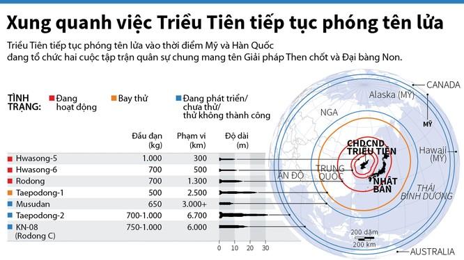 Thông số các loại tên lửa của Triều Tiên