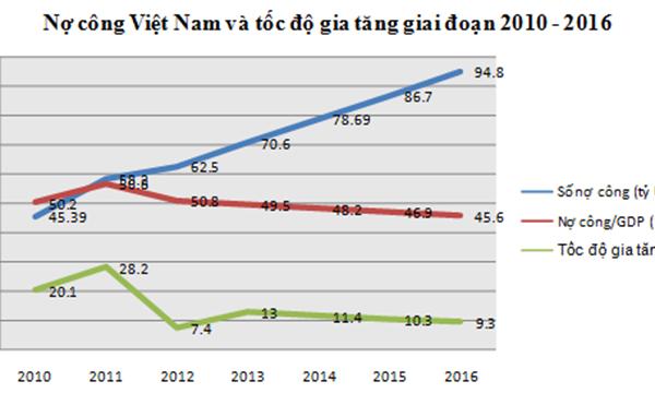 Nợ công: Tính đến 18.3.2016 mỗi người dân Việt Nam gánh nợ gần 23 triệu đồng
