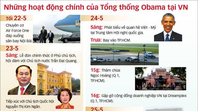 Dự kiến lịch làm việc của Tổng thống Obama tại Việt Nam. Lịch chính thức có thể thay đổi vào giờ chót - Đồ họa: Vĩ Cường