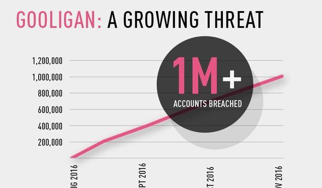 Gooligan đang lây nhiễm với tốc độ lên đến 13.000 thiết bị mỗi ngày.