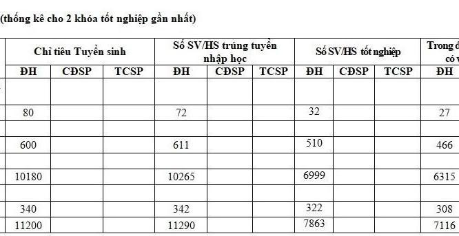 Tỷ lệ tốt nghiệp của Đại học Bách khoa HN - Ảnh We25.vn