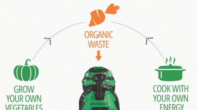 HomeBiogas 2.0 - Hệ thống tái tạo năng lượng tiên tiến. Nguồn: HomeBiogas