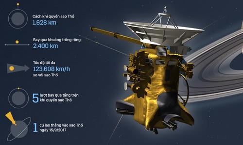 Tổng quan về tàu vũ trụ Cassini đang tiếp cận sao Thổ. Đồ họa: Việt Chung.