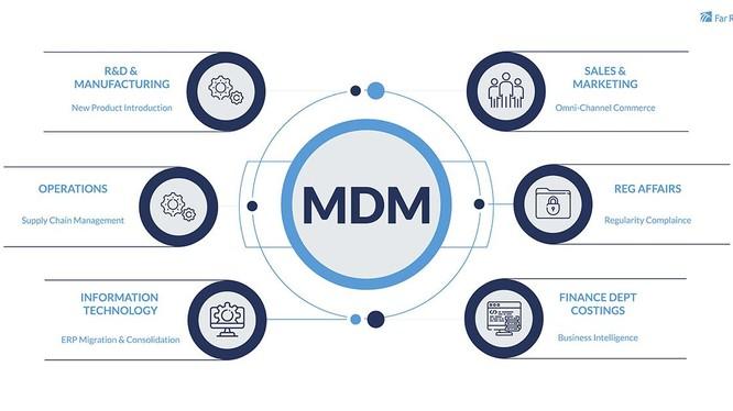 MDM - quản lý dữ liệu chủ (Ảnh: FR)