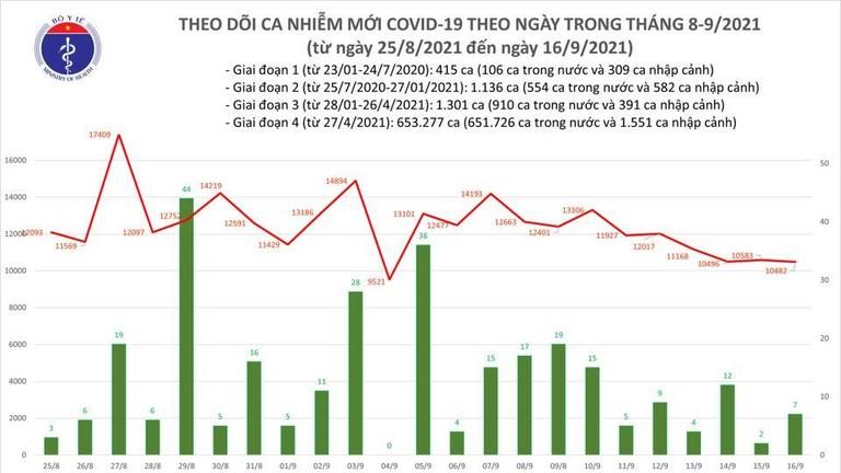 Tin COVID-19 ngày 16/9: Cả nước có 10.489 ca nhiễm mới tại 37 tỉnh thành