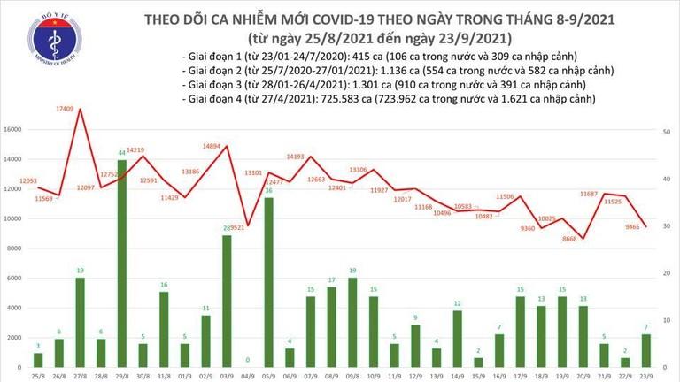 Tin COVID-19 ngày 23/9: Cả nước ghi nhận 9.472 ca nhiễm mới, 5.344 ca trong cộng đồng