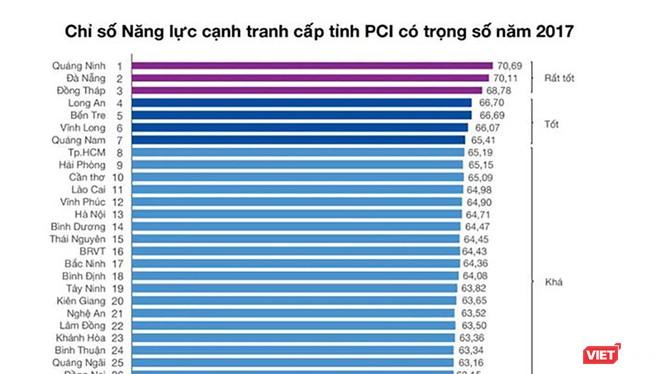 Mặc dù tăng 0,11 điểm so với năm 2016, nhưng năm 2017, Đà Nẵng đã tụt hạng sau 4 năm liên tiếp đừng đầu chỉ số PCI.
