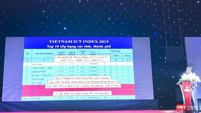 Đà Nẵng tiếp tục dẫn đầu bảng xếp hạng Vietnam ICT Index khối các tỉnh, thành phố trực thuộc Trung ương.