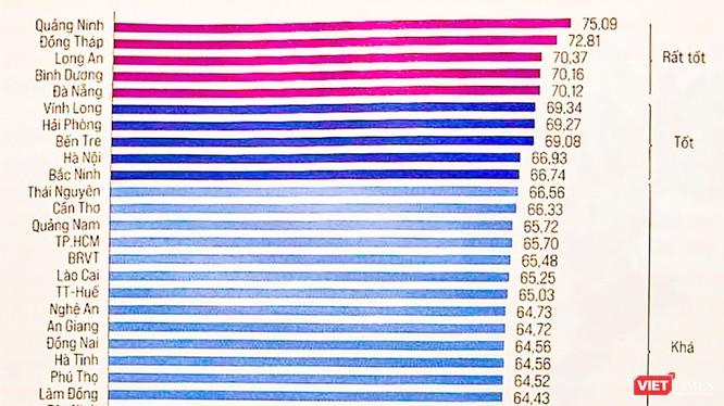 Bảng xếp hạng chỉ số PCI cấp tỉnh năm 2020 vừa được VCCI công bố