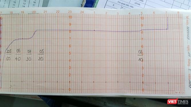 """Số liệu quan trắc tại trạm khí tượng thủy văn Tân Sơn Hòa ghi nhận ngày và đêm 28/5/2019 cho thấy khu vực sân bay Tân Sơn Nhất không hề có """"thời tiết mưa dông"""" như thông cáo của VNA."""