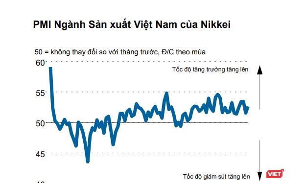 PMI ngành sản xuất Việt Nam