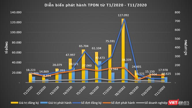 Tình hình phát hành trái phiếu doanh nghiệp giai đoạn T1/2020 đến T11/2020
