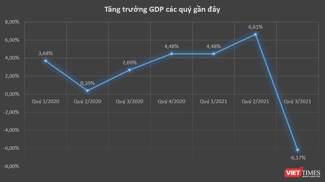 GDP Quý 3/2021 tăng trưởng âm 6,17%