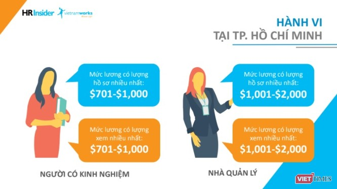 Kết quả dựa trên báo cáo lương toàn năm 2017 do VietnamWorks công bố.