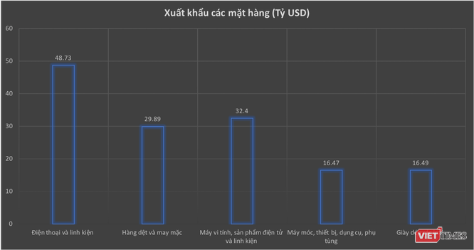 Xuất siêu kỷ lục 9,12 tỷ USD trong 11 tháng, Việt Nam hướng đến năm xuất siêu thứ 4 liên tiếp ảnh 1