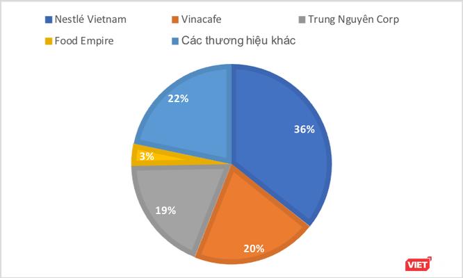 """King Coffee - """"mộng riêng"""" của bà Lê Hoàng Diệp Thảo ảnh 3"""