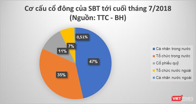 """Sau 1 năm sáp nhập BHS, cổ phiếu SBT đã đủ độ """"chín""""? ảnh 3"""