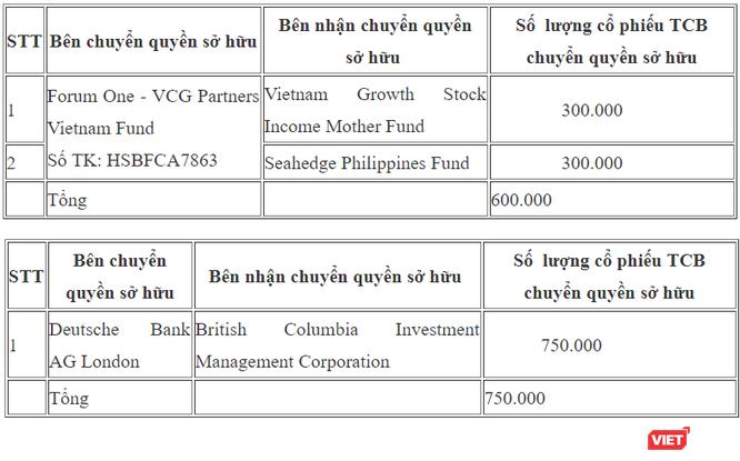 """Deutsche Bank AG London và quỹ thành viên của VinaCapital """"sang tay"""" cổ phiếu TCB ảnh 1"""