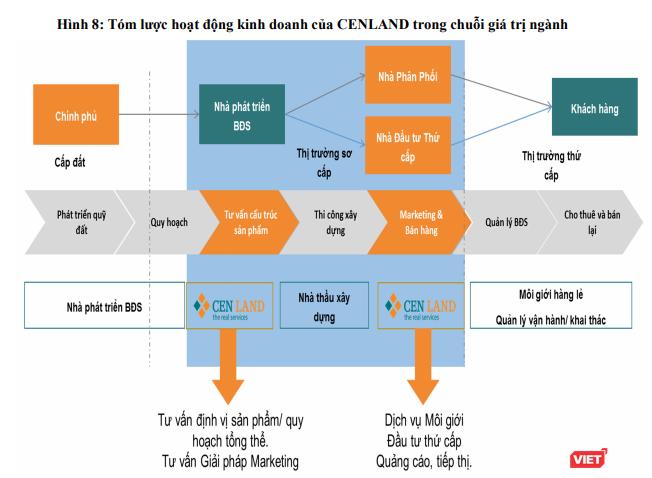 """Chưa có """"tham chiếu"""" trên TTCK Việt Nam: YEG và CRE được định giá như thế nào? ảnh 2"""