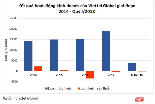 Viettel Global trước thềm niêm yết Upcom: Những thông tin đáng chú ý ảnh 2