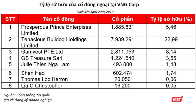 VNG Corp tiết lộ danh sách cổ đông nước ngoài, cựu lãnh đạo Tencent tham gia điều hành ảnh 1