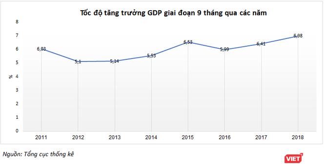 9 tháng đầu 2018, GDP tăng trưởng 6,98% - cao nhất 8 năm ảnh 1