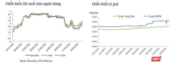 Fed nâng lãi suất, tỷ giá tuần từ 24/9 – 28/9/2018 có dấu hiệu tăng trở lại ảnh 2