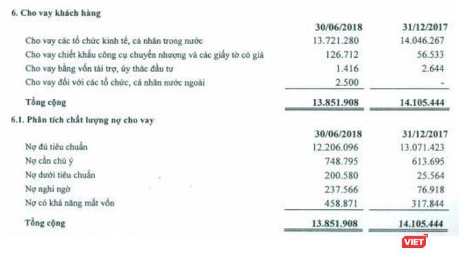 Tỷ lệ nợ xấu Saigonbank tăng mạnh, Vietinbank có gặp khó khi muốn triệt thoái vốn? ảnh 1
