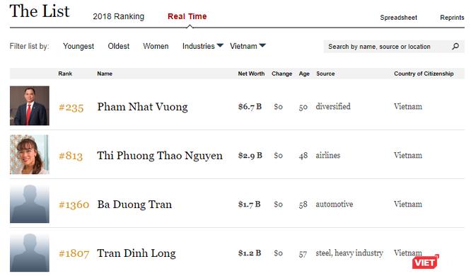 Vinfast ra mắt ấn tượng, tỷ phú Phạm Nhật Vượng thiết lập thứ hạng mới trên Forbes: Giàu thứ 235 thế giới ảnh 1