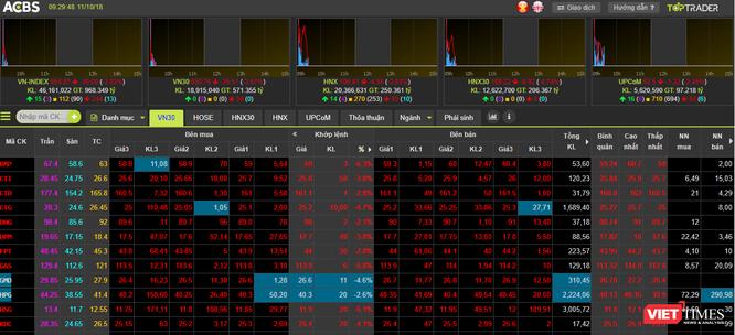Đà bán tháo từ thị trường Mỹ lan sang Việt Nam, VN-Index đã giảm gần 50 điểm ảnh 1