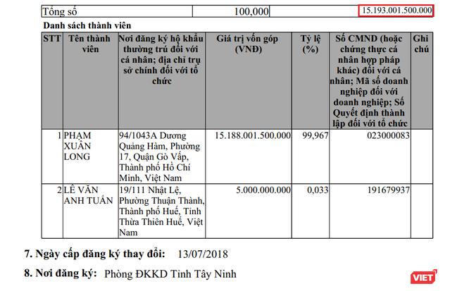 """Công ty TNHH Tư vấn Đầu tư Phi Long: Doanh nghiệp """"bí ẩn"""" mà TP.HCM vừa quyết định thanh tra toàn diện các dự án ảnh 1"""