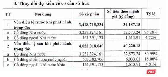 BIDV: Ngân hàng Hàn Quốc - KEB Hana Bank - sẽ là cổ đông chiến lược, sở hữu 15% vốn ảnh 1