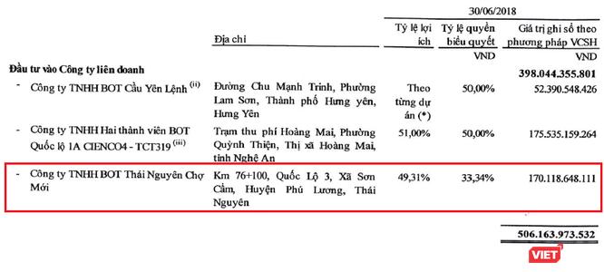 """Tình trạng khó khăn của chủ đầu tư BOT Thái Nguyên – Chợ Mới từ """"góc nhìn"""" Cienco4 ảnh 1"""