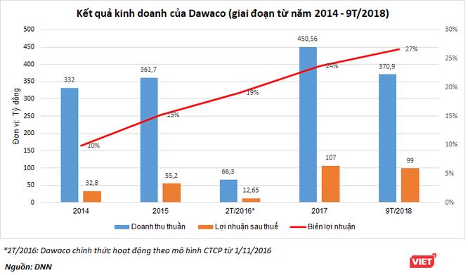 Về nhà đầu tư chiến lược của Dawaco: CTCP Đầu tư Đà Nẵng - Miền Trung ảnh 2